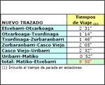 2008-datos-tecnicos-linea-3-metro-bilbao